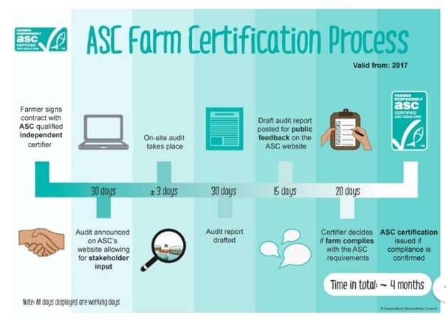 ASC Farm Process